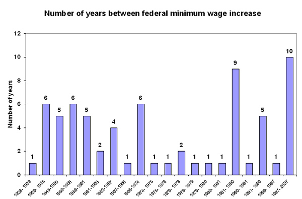 Figure 1: Number of years between federal minimum wage increase
