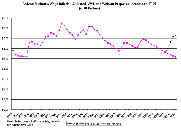 Federal minimum wage, inflation adjusted, with and without proposed increase to $7.25 (2010 dollars)