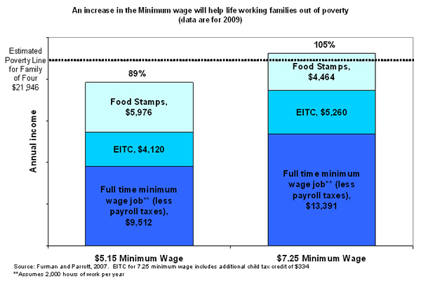 Figure 3: An increase in the minimum wage will help lift working families out of poverty (data are for 2009)