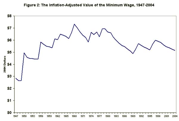Figure 2: The inflation-adjusted value of the minimum wage, 1947-2004