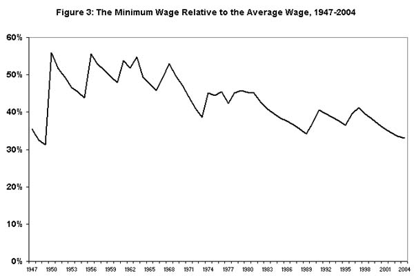 Figure 3: The minimum wage relative to the average wage, 1947-2004