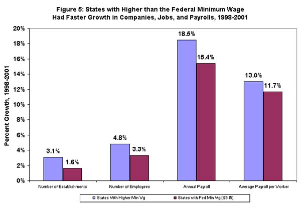 Figure 5: States with higher than the Federal minimum wage had faster growth in companies, jobs, and payrolls, 1998-2001