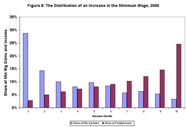 Figure 6: The distribution of an increase in the minimum wage, 2000