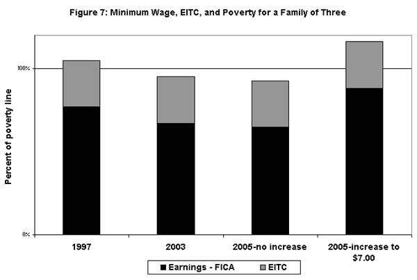 Figure 7: Minimum wage, EITC, and poverty for a family of three
