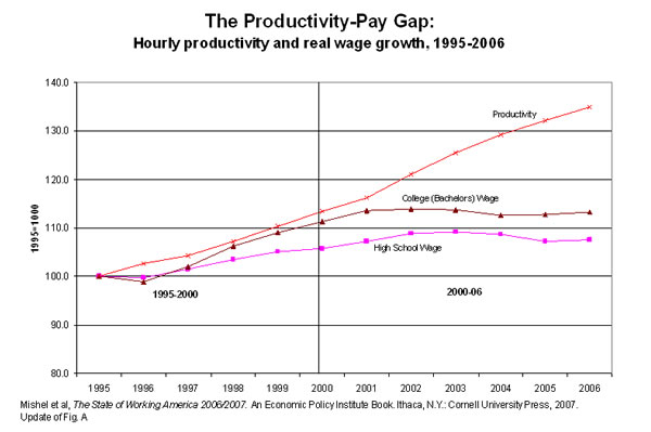Figure 1: The productivity-pay gap: Hourly productivity and real wage growth, 1995-2006