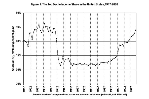 Figure 1: The top decile income share in the United States, 1917-2000