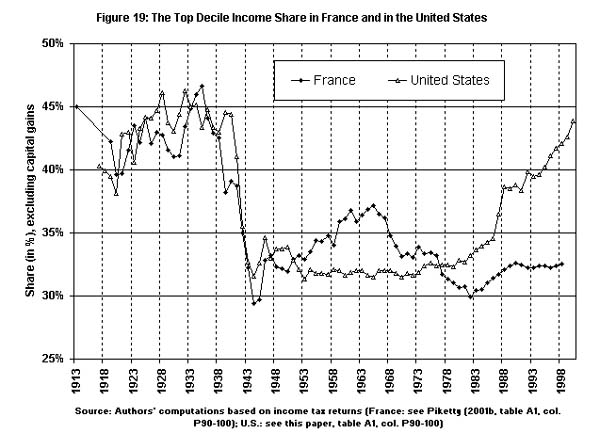 Figure 3: The top decile income share in France and in the United States