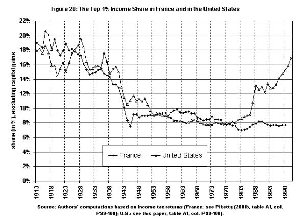 Figure 4: The top 1% income share in France and in the United States