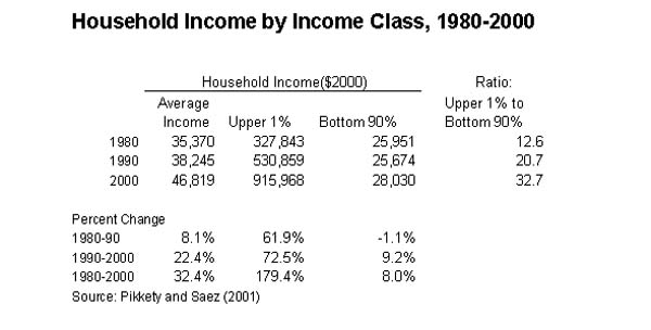 Table 2: Household income by income class, 1980-2000