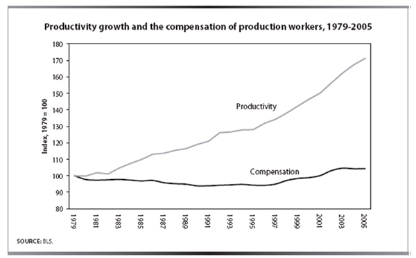 Productivity growth and the compensation of production workers, 1979-2005