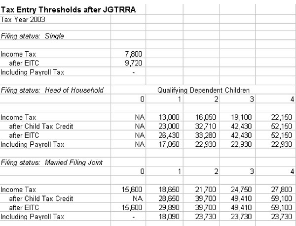 Table: Tax Entry Thresholds after JGTRRA