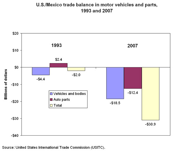 Chart: U.S./Mexico trade balance in motor vehicles and parts, 1993 and 2007