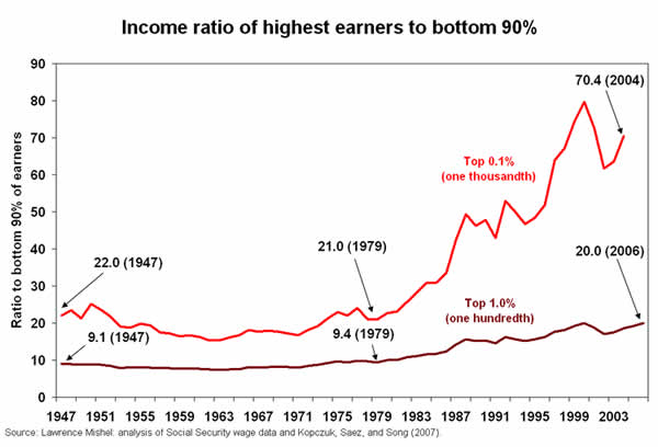 Chart: Income ratio of highest earners to bottom 90%