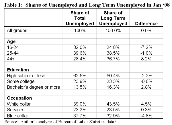 Table : Shares of unemloyed and long term unemloyed in Jan '08