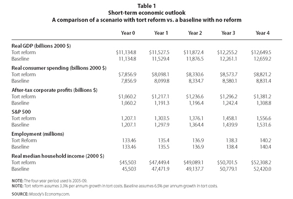 Table 1: Short-term economic outlook: A comparison of a scenario with tort reform vs. a baseline with no reform
