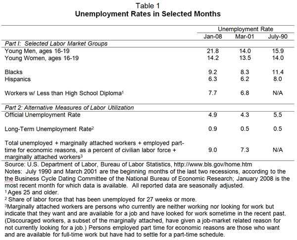 Table 1: Unemployment rates in selected months