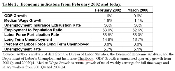 Table 2: Economic indicators from February 2002 and today.