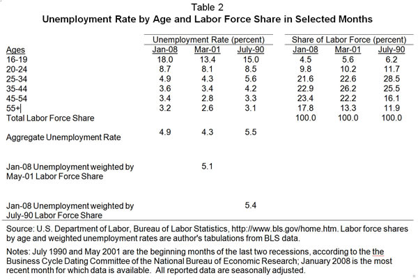 Table 2: Unemployment rate by age and labor force share in selected months