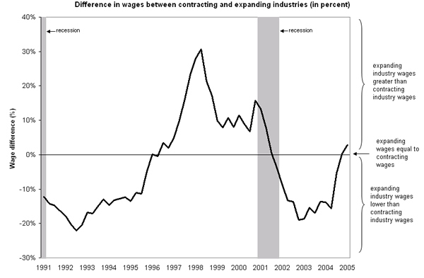 Difference in wages between contracting and expanding industries (in percent)