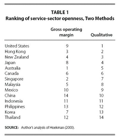 Table 1: Ranking of service-sector opennes, Two Methods