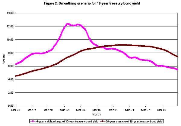 Figure 2: Smoothing scenario for 10-year treasury bond yield