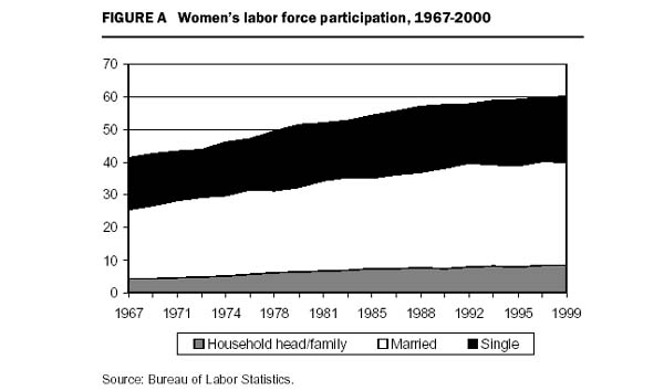 Figure A Women's labor force participation, 1967-2000