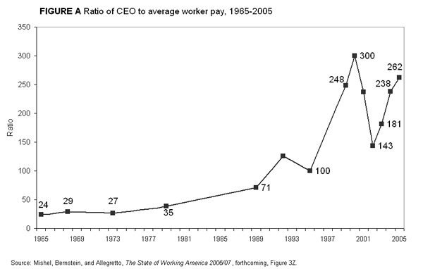 Figure A: Ratio of CEO to average worker pay, 1965-2005