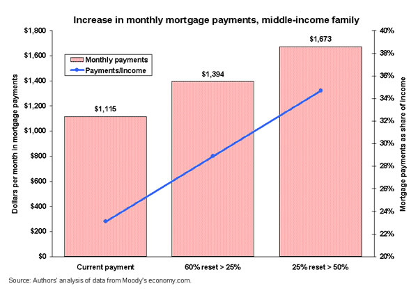 Increase in monthly mortgage payments, middle-income family