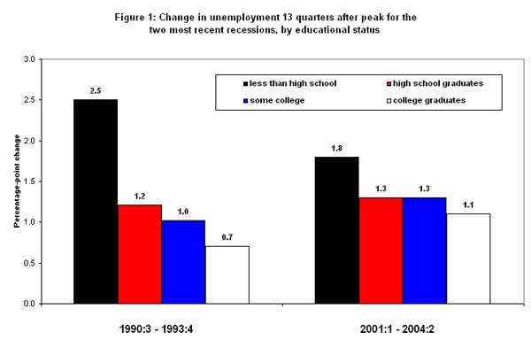 Figure 1: Change in unemployment 13 quarters after peak for the two most recent recessions, by educational status