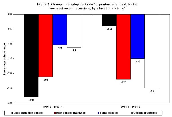 Figure 2: Change in employment rate 13 quarters after peak for the two most recent recessions, by educational status