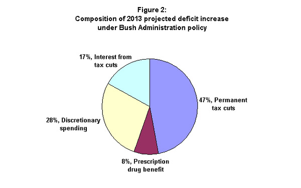 Figure 2: Composition of 2013 projected deficit increase under Bush Administration policy
