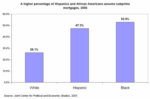 A higher percentage of Hispanics and African Americans assume subprime mortgages, 2006