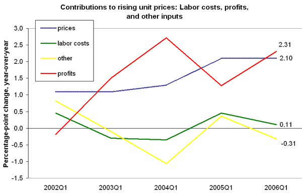 Figure 1. Contributions to rising unit prices: Labor costs, profits, and other inputs
