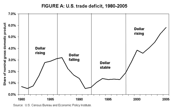 Figure A: U.S. trade deficit, 1980-2005