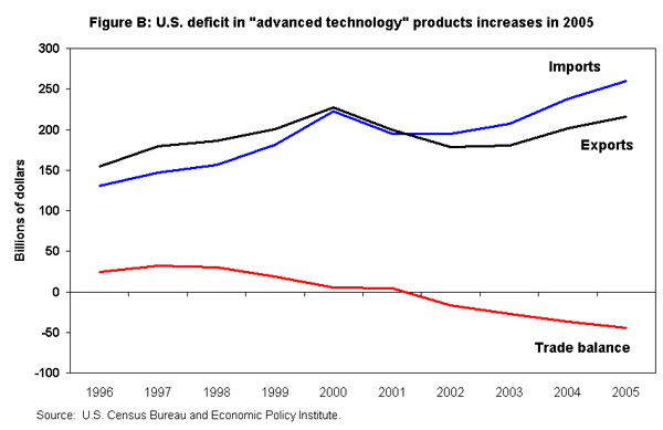 Figure B: U.S. deficit in