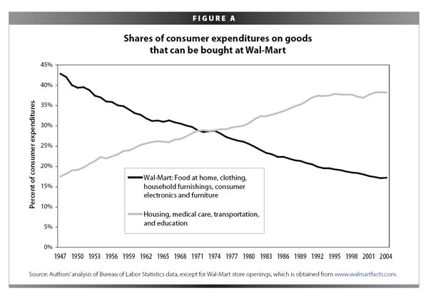 Figure A: Shares of consumer expenditures on goods that can be bought at Wal-Mart
