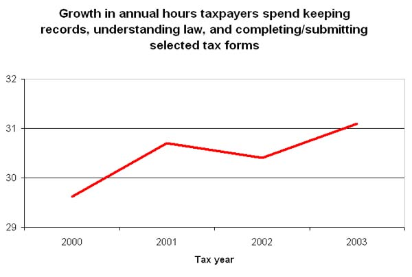 Growth in annual hours taxpayers spend keeping records, understanding law, and completing/submitting selected tax forms