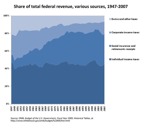 Share of total federal revenue, various sources, 1947-2007