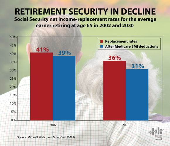 Social Security income replacement rates