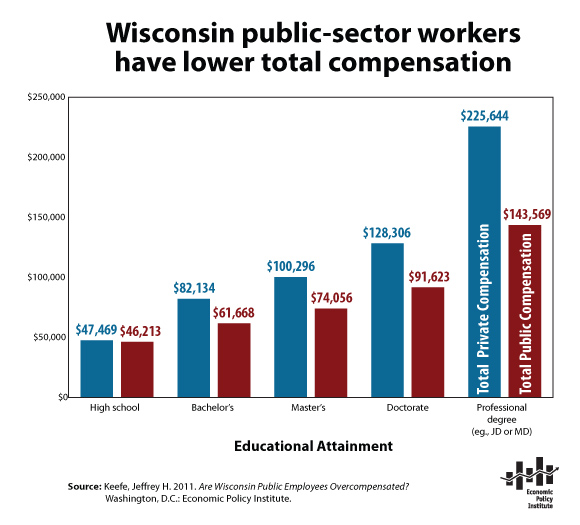 Wisconsin public-sector workers have lower total compensation