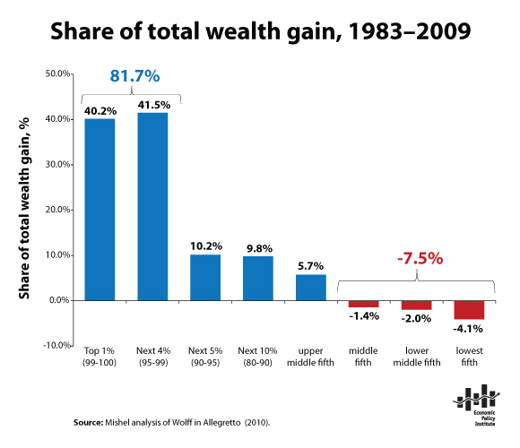 http://www.epi.org/files/snapshot-Share_total_wealth_gain.png