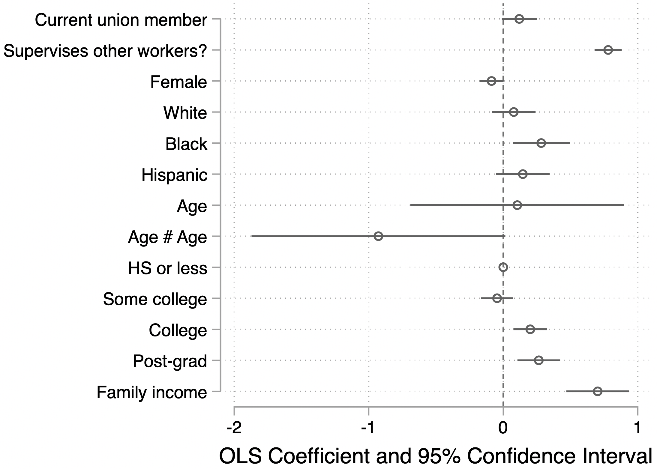 Predicting use of politically relevant skills at work (1-4 scale): Union membership as predictor