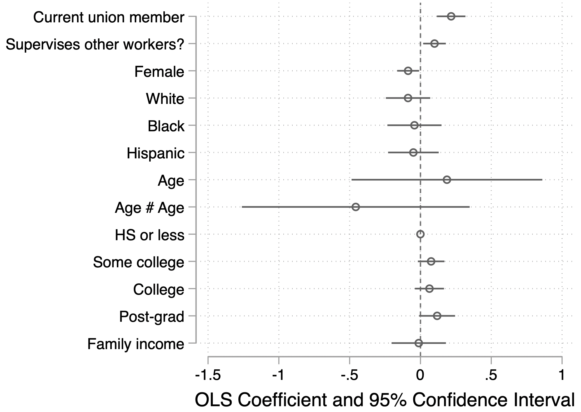 Predicting any coworker political mobilization (0/1): Union membership as predictor