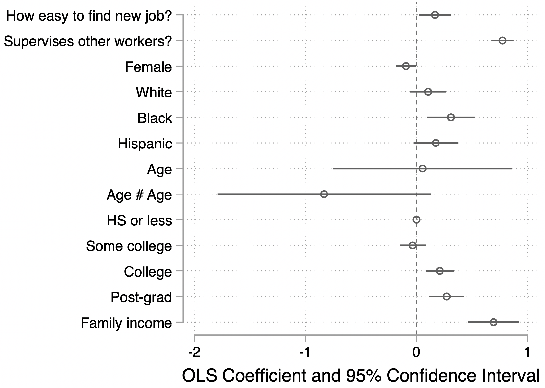 Predicting use of politically relevant skills at work (1-4 scale): Labor market power as predictor