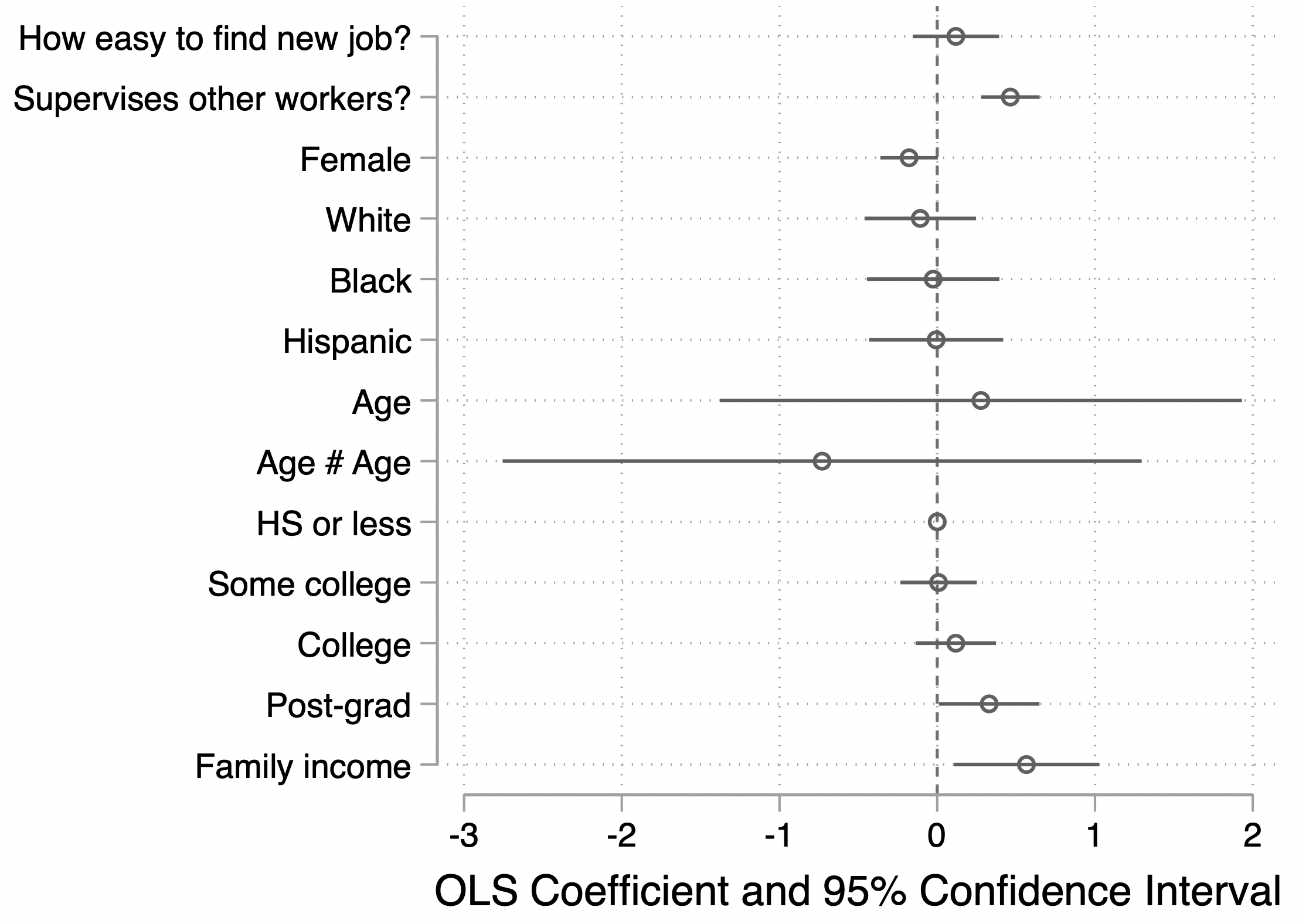 Predicting frequency of political discussion at work (0-4 scale): Labor market power as predictor