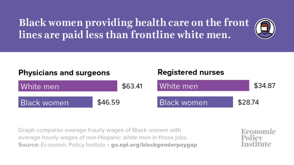 Black women workers are essential during the crisis and for the recovery but still are greatly underpaid 3