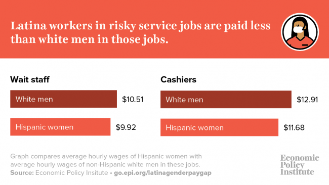 Latina Equal Pay Day: Essential Latina workers face substantial pay gap during COVID-19 pandemic 4