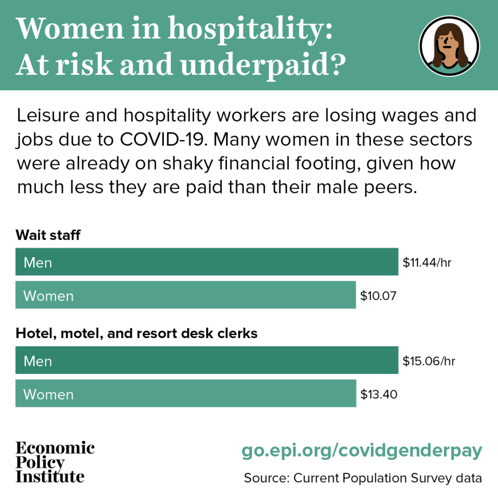 Exposed and underpaid: Women still make less than men, including in sectors especially affected by the coronavirus 3