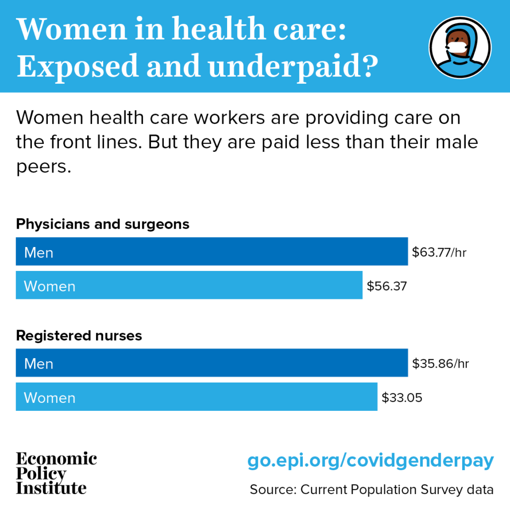 Exposed and underpaid: Women still make less than men, including in sectors especially affected by the coronavirus 1
