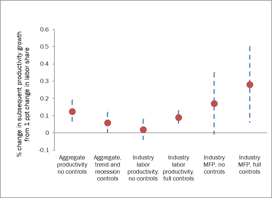 Rising labor share of income is associated with faster subsequent productivity growth: Coefficient and standard errors from regression of change in labor share on subsequent two-year average productivity growth